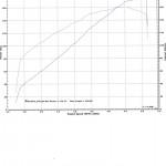 Dyno sheet from a 2012 HD Ultra DAS Performance turbo