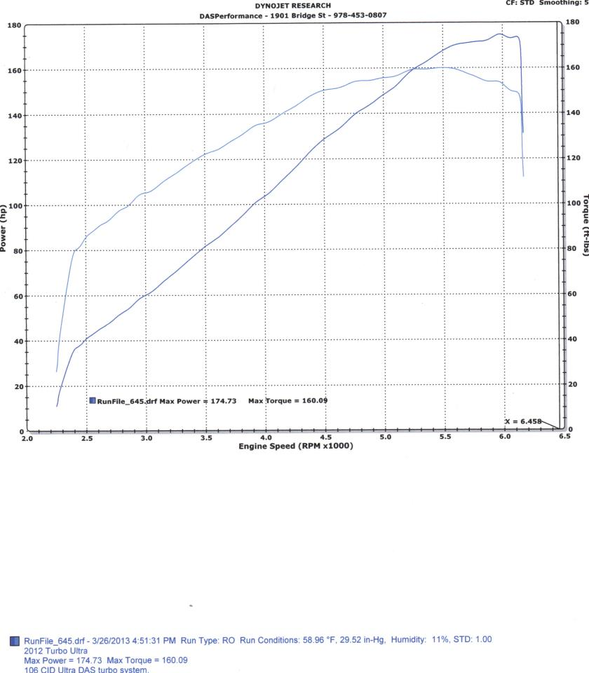 Dyno sheet from a 2012 HD Ultra DAS Performance turbo
